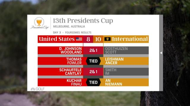 The International team leads by two heading into the final day at the Presidents Cup